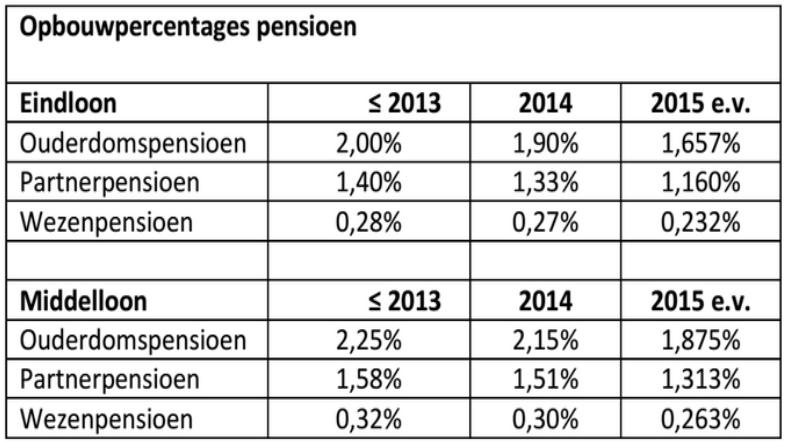 Pensioen opbouw percentages2015