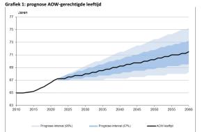 AOW prognose leeftijd 2015