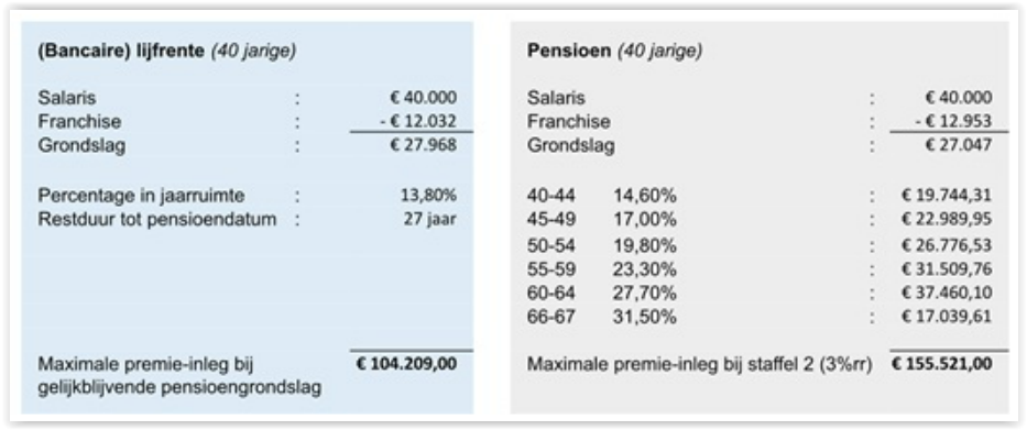 DGA lijfrente. Het verschil in uitkomst tussen DGA lijfrente sparen en DGA pensioen