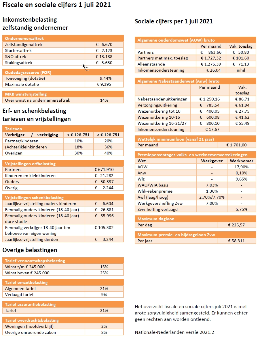 Fiscale en sociale cijfers 2021